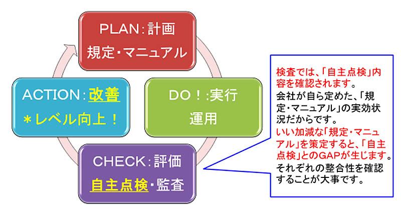 態勢整備PDCAイメージ